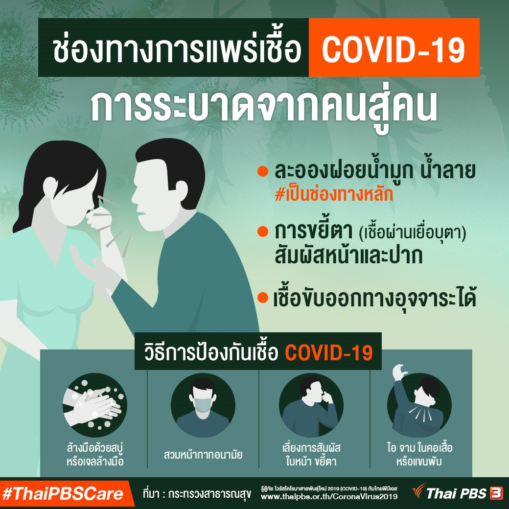 ช่องทางการแพร่เชื้อ COVID-19