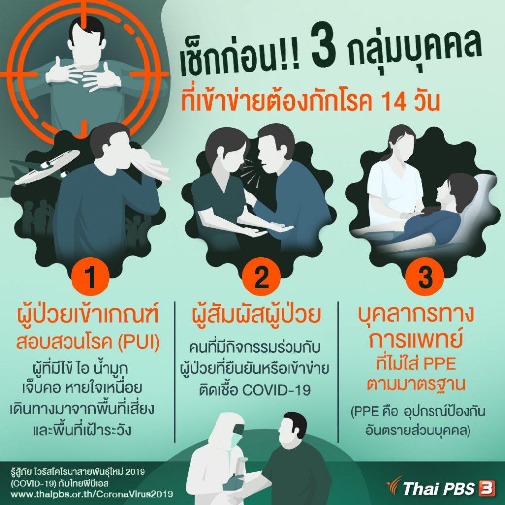 3 กลุ่มบุคคลเข้าข่ายต้องกักโรค 14 วัน