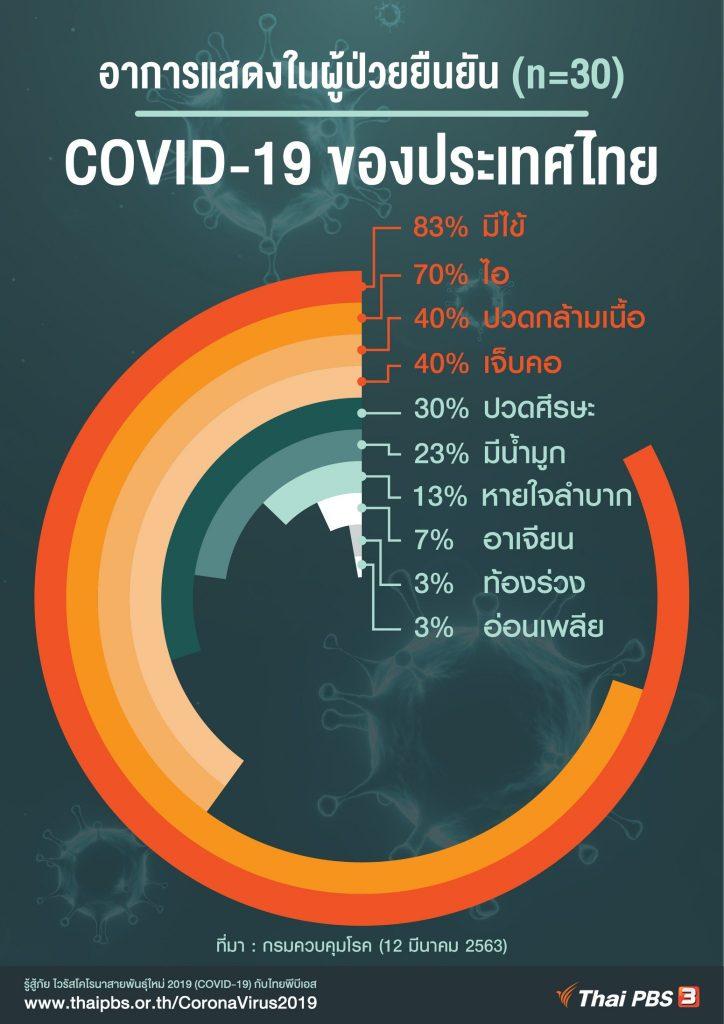 อาการในผู้ป่วย COVID-19 ของไทย