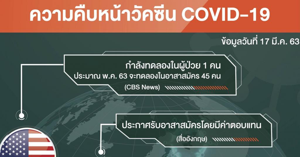 ความคืบหน้าวัคซีน COVID-19