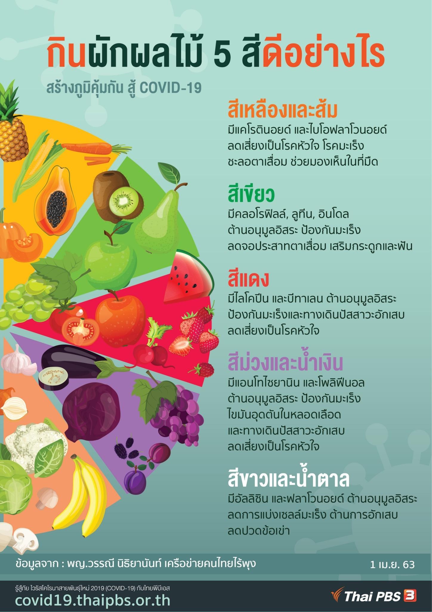 กินผักผลไม้ 5 สี สู้ COVID-19