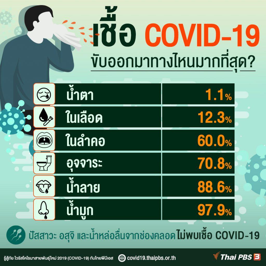 เชื้อ COVID-19 ขับออกมาทางไหนมากที่สุด