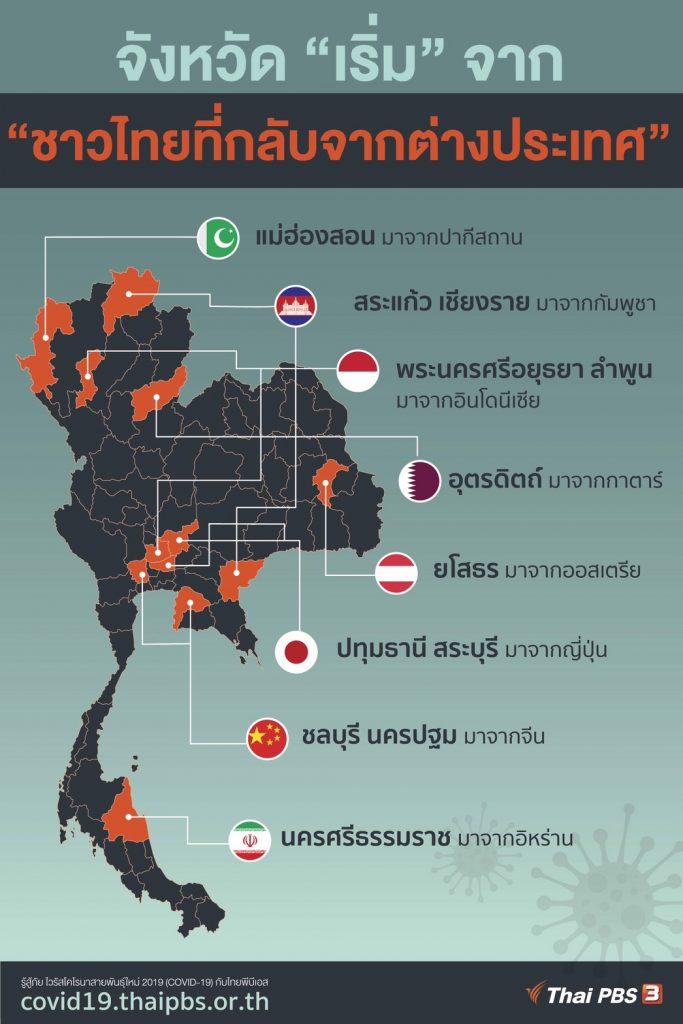 จังหวัดที่พบผู้ติดเชื้อ COVID-19 จากชาวไทยที่กลับจากต่างประเทศ