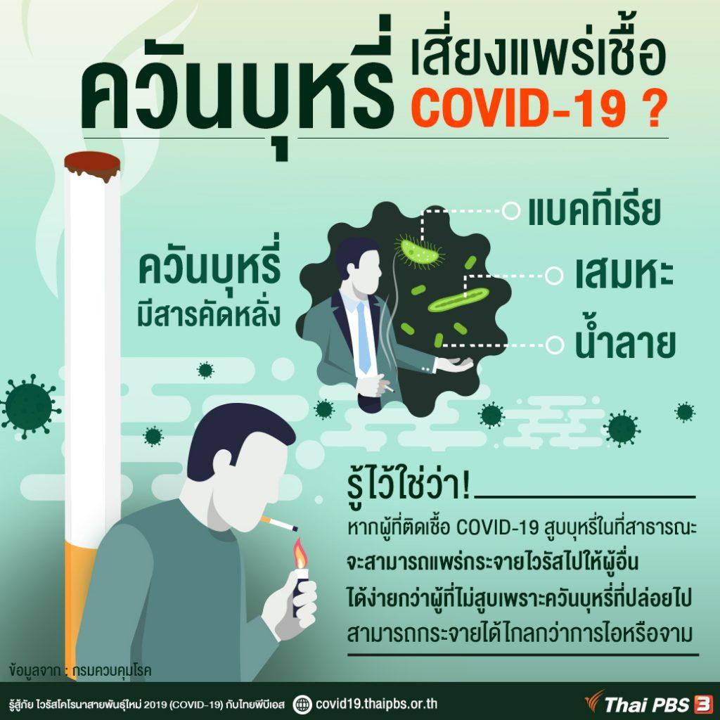 ระวัง! ควันบุหรี่เสี่ยงแพร่เชื้อ COVID-19