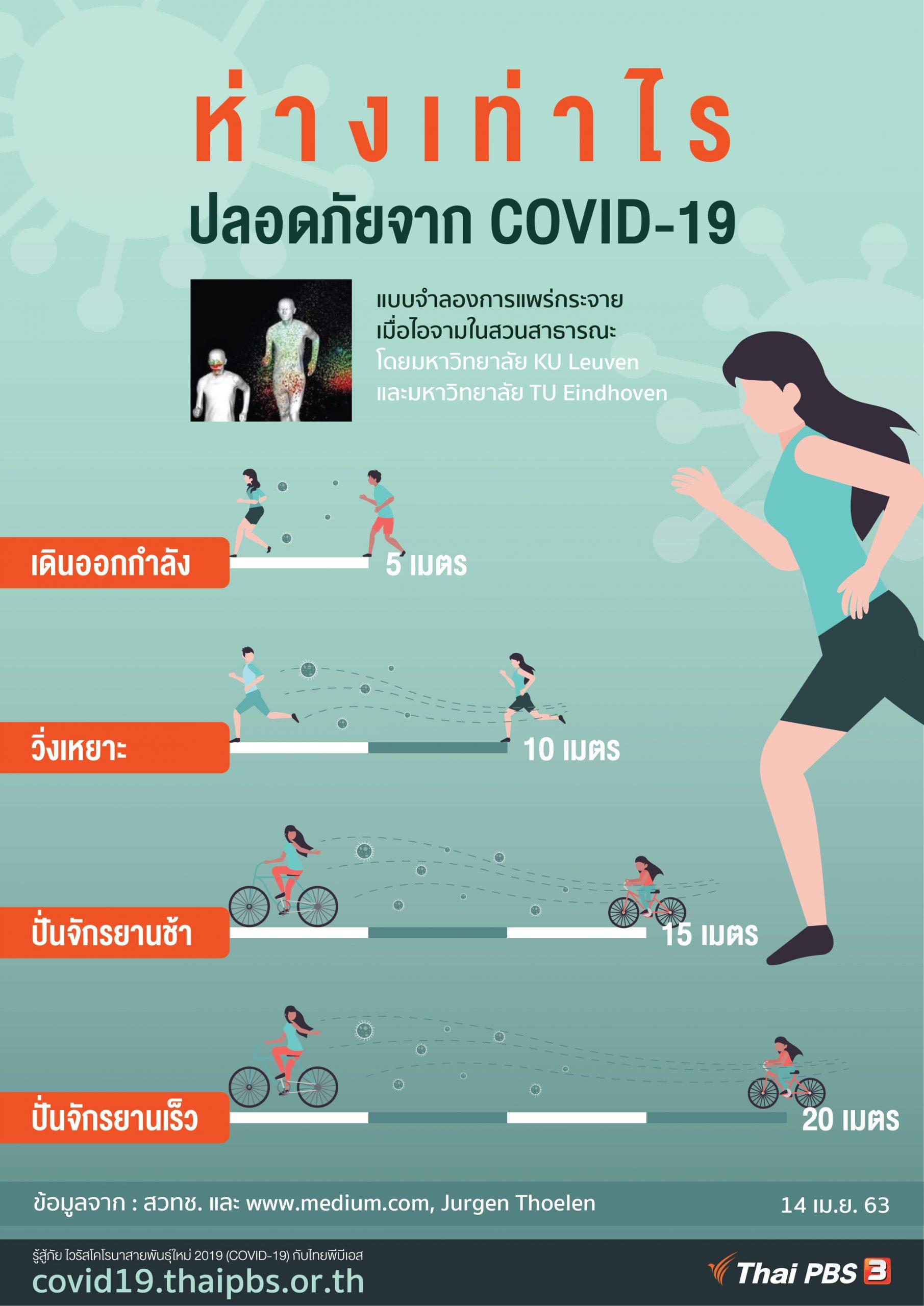 ห่างเท่าไร ปลอดภัยจาก COVID-19