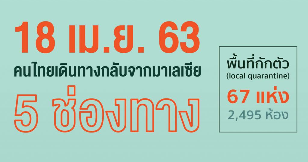 5 ช่องทางคนไทยเดินทางกลับจากมาเลเซีย 18 เม.ย. 63