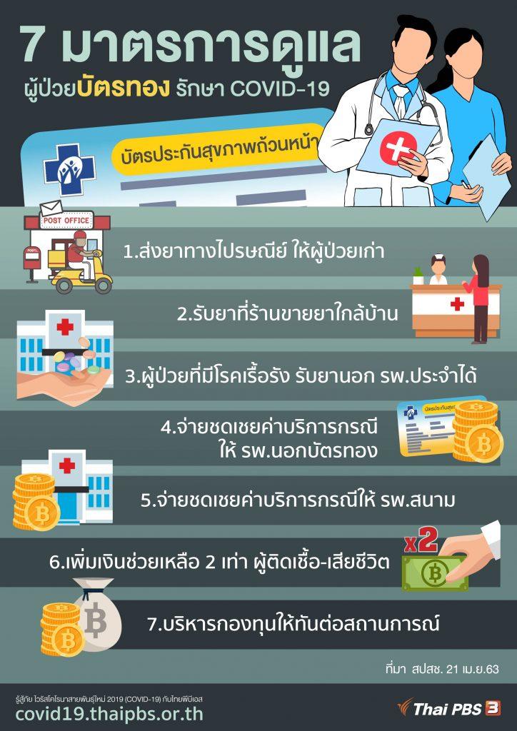 7 มาตรการดูแลผู้ป่วยบัตรทอง รักษา COVID-19
