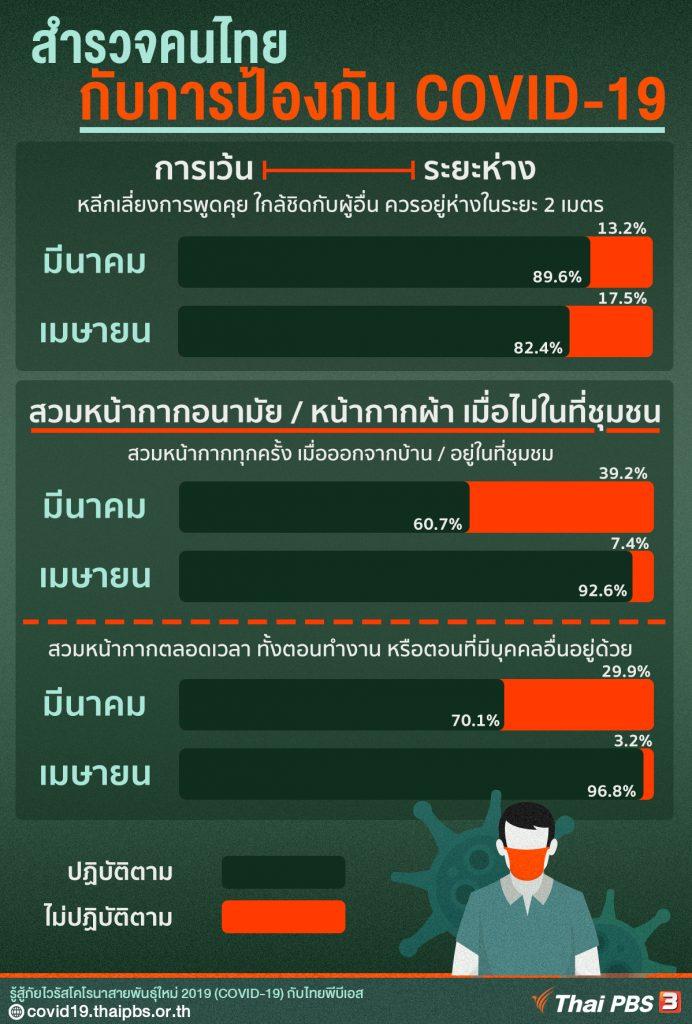 สำรวจพฤติกรรมคนไทย ป้องกัน COVID-19