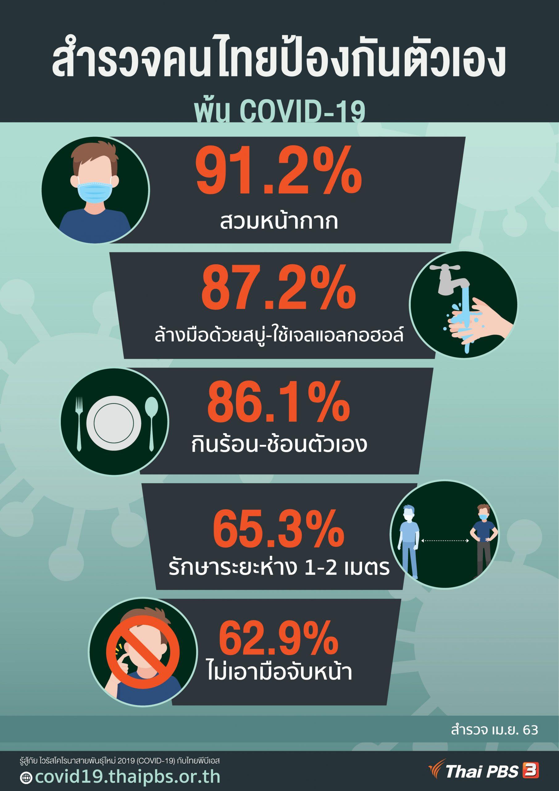 ผลสำรวจคนไทยป้องกันตัวเองจาก COVID-19