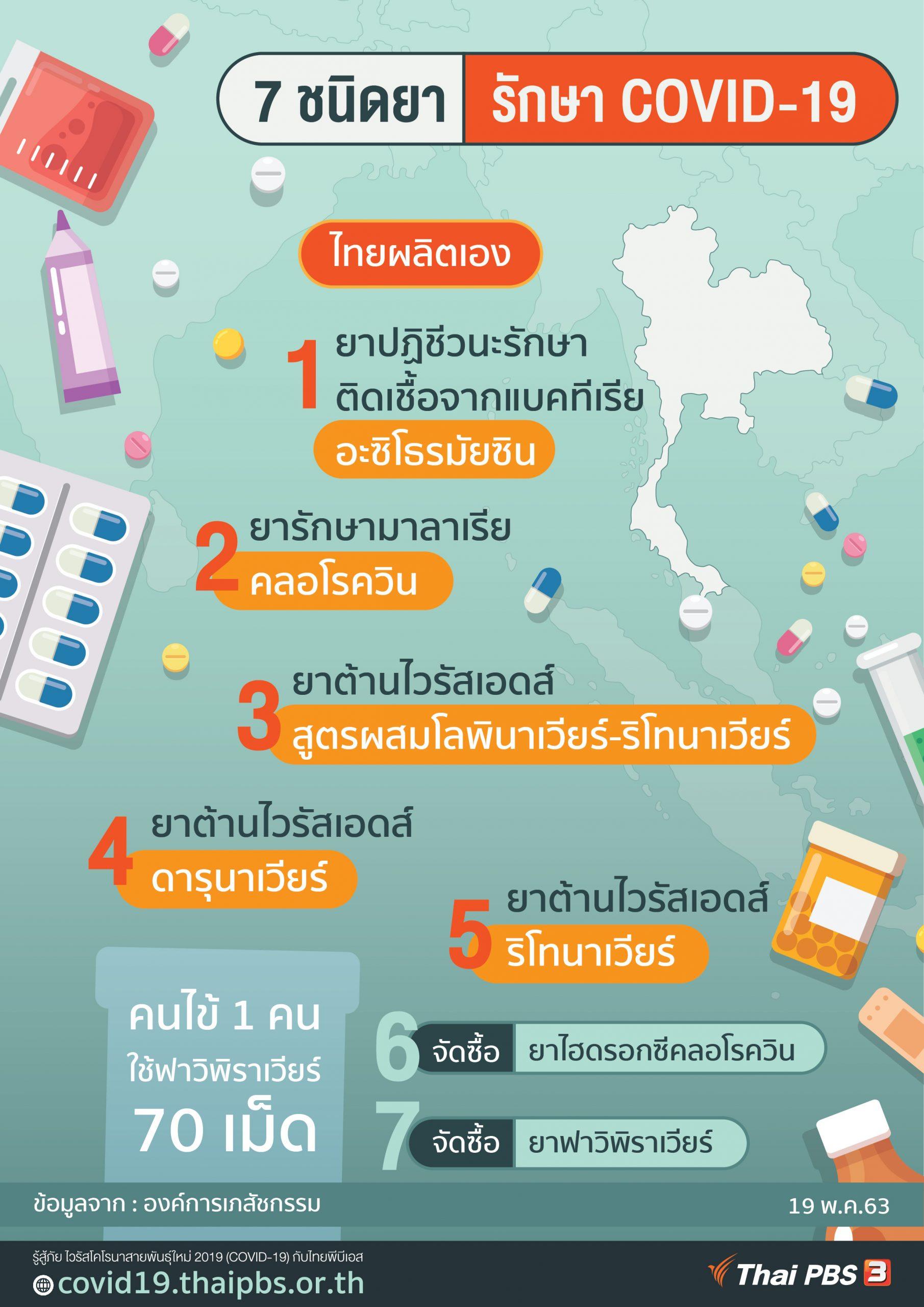 7 ชนิดยารักษา COVID-19