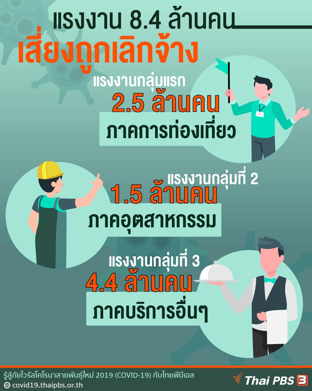 แรงงาน 8.4 ล้านคน เสี่ยงถูกเลิกจ้าง