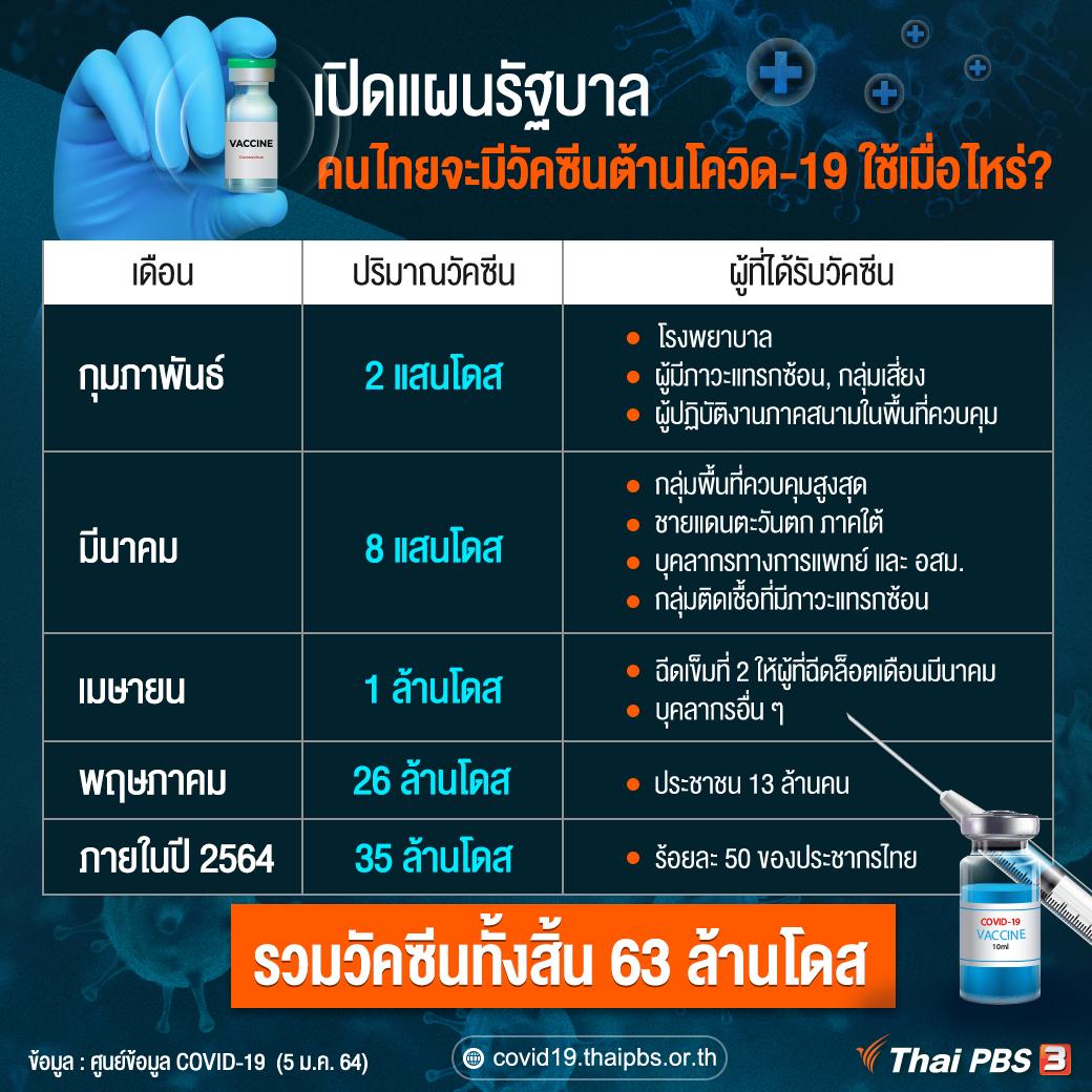 เปิดแผนรัฐบาล คนไทยจะมี วัคซีนต้านโควิด19 ใช้เมื่อไหร่ ?