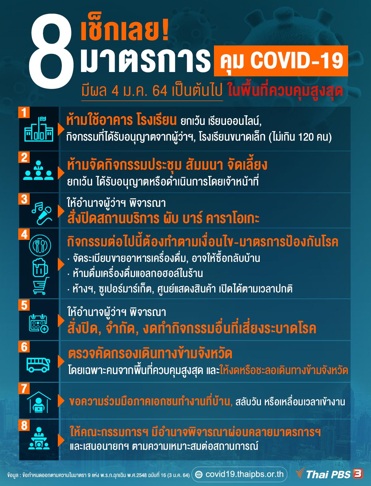 8 มาตรการ คุม COVID-19 โดยเฉพาะพื้นที่ควบคุมสูงสุด