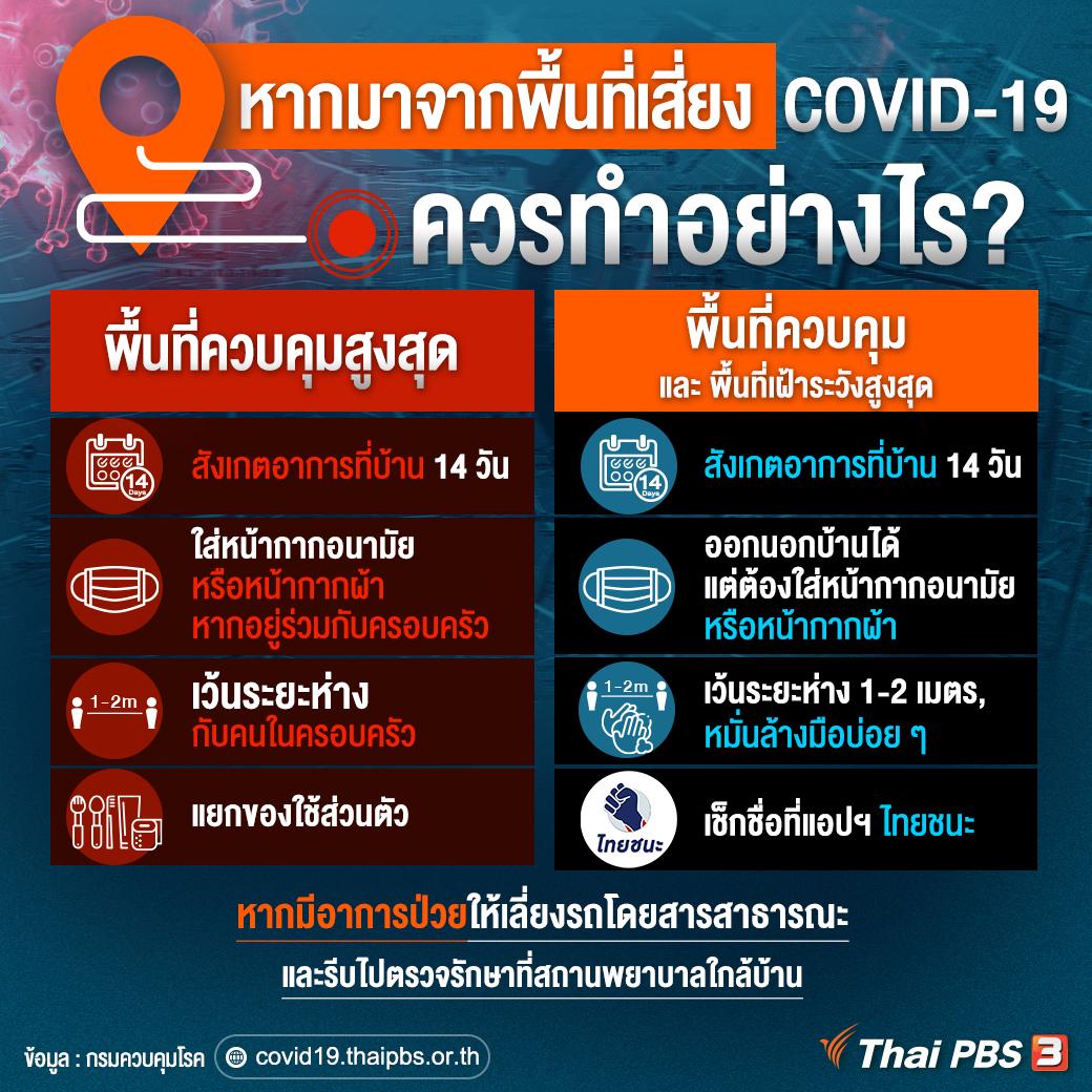 หากมาจากพื้นที่เสี่ยง ในการแพร่ระบาดของ COVID-19 ระลอกใหม่ ควรทำอย่างไร?