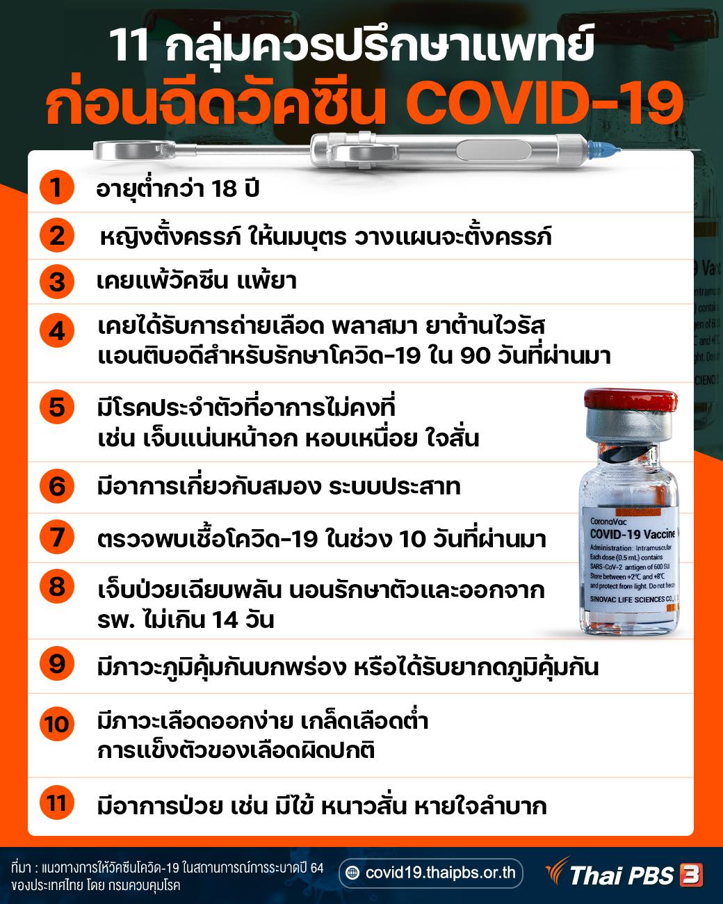 11 กลุ่มควรปรึกษาแพทย์ก่อนฉีดวัคซีน