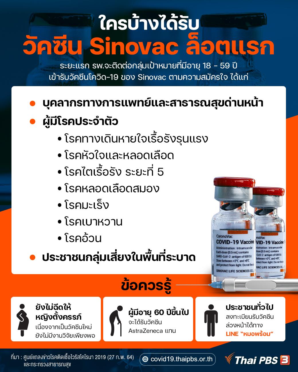 ใครบ้างได้รับวัคซีน Sinovac ล็อตแรก