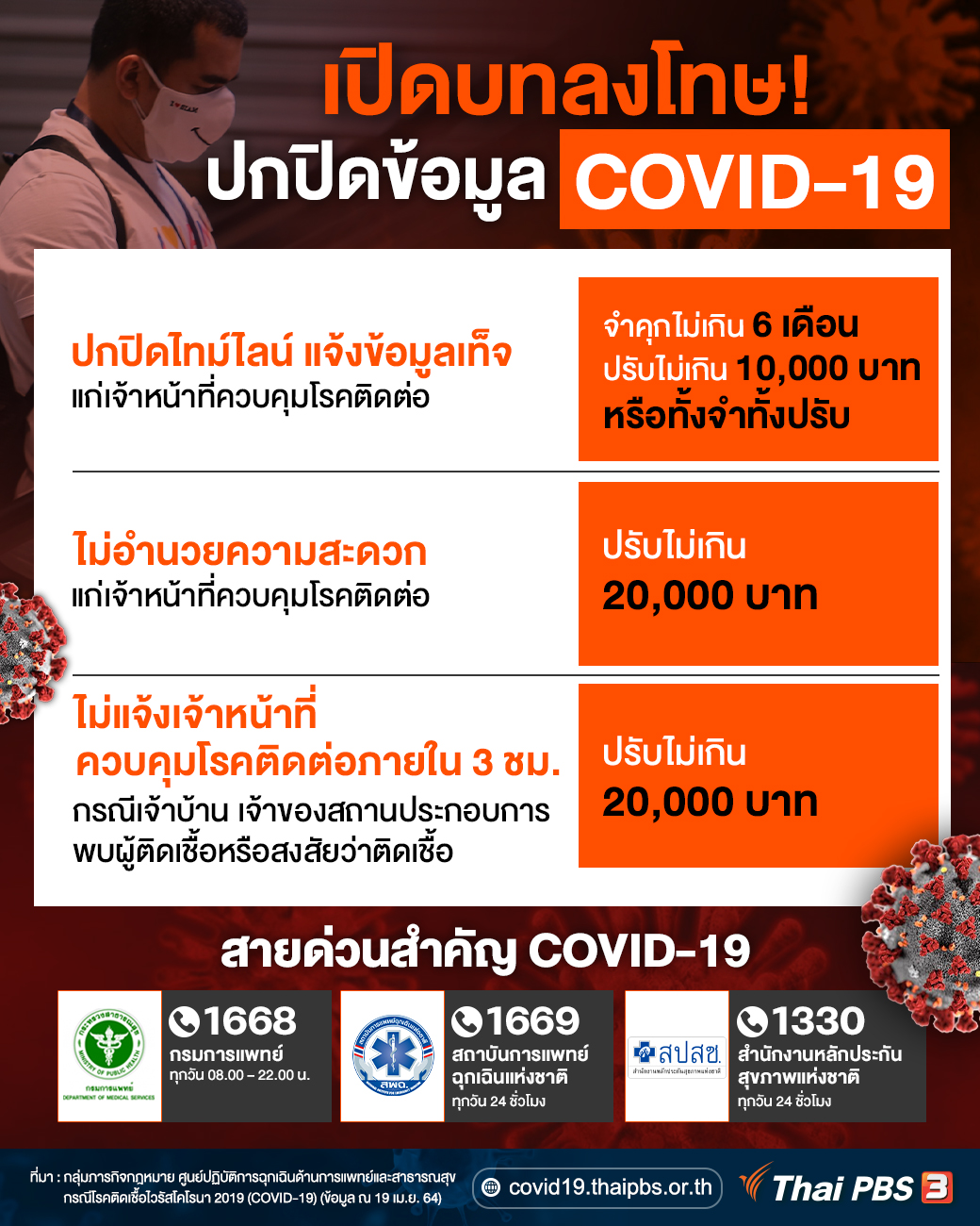 เปิดบทลงโทษ! ปกปิดข้อมูล  COVID-19