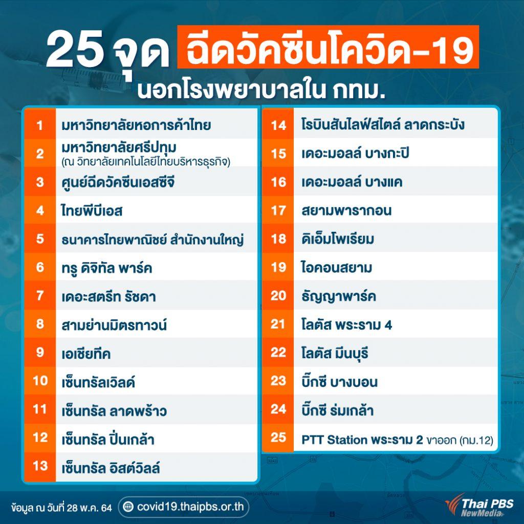 25 จุดบริการฉีดวัคซีนโควิด-19 นอกโรงพยาบาลใน กทม.