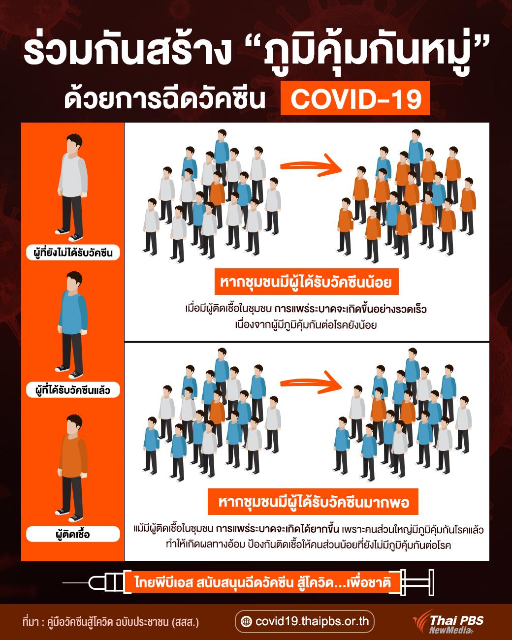 ร่วมกันสร้างภูมิคุ้มกันหมู่ ด้วยการฉีดวัคซีน COVID-19