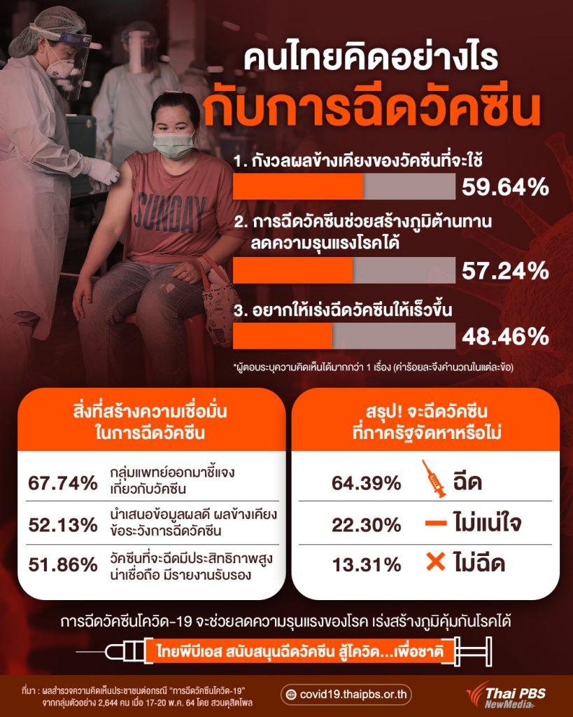 คนไทยคิดอย่างไรกับการฉีดวัคซีน COVID-19