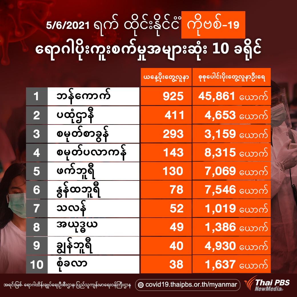 10 อันดับจังหวัดที่มีผู้ติดเชื้อโควิด-19 ในไทยรายใหม่สูงสุด ထိုင်းနိုင်ငံအတွင်း ကိုဗစ်-19 ရောဂါ ပိုးတွေ့လူနာသစ်အများဆုံး 10 ခရိုင် 5/6/2021 ရက်နေ့၊ နေ့လည် 1 နာရီ ထုတ်ပြန်ချက် အရင်းမြစ် – ရောဂါထိန်းချုပ်ရေးဦးစီးဌာန၊ပြည်သူကျန်းမာရေးဝန်ကြီးဌာန