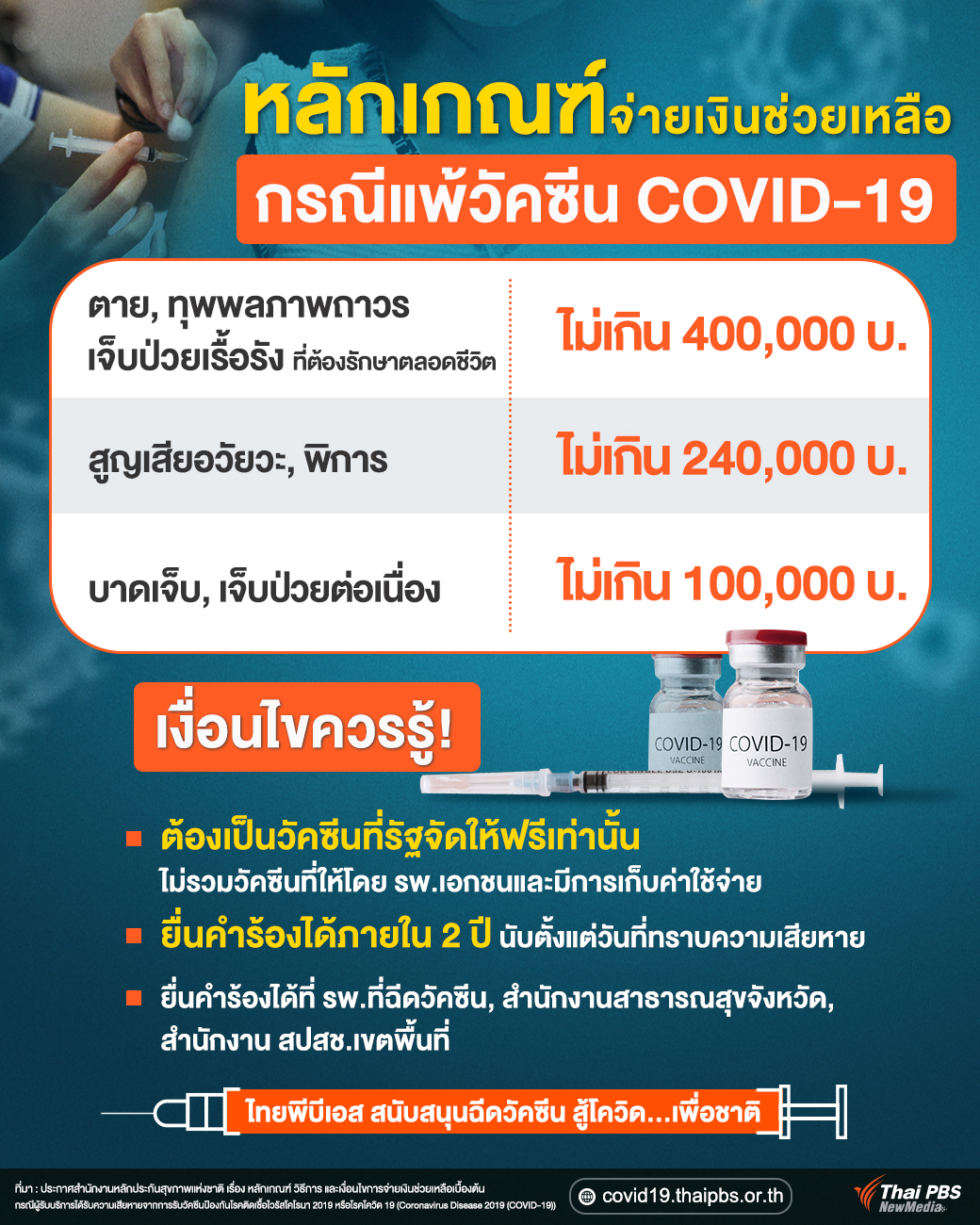 หลักเกณฑ์จ่ายเงินช่วยเหลือ กรณีแพ้วัคซีน COVID-19