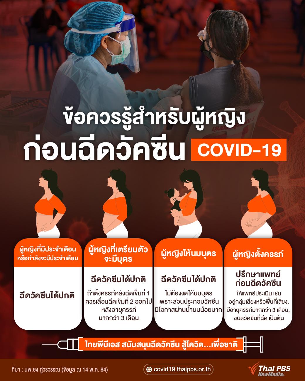 ข้อควรรู้สำหรับผู้หญิงก่อนฉีดวัคซีน COVID-19