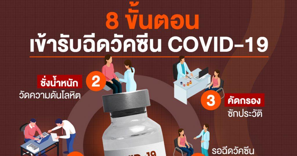 8 ขั้นตอนเข้ารับการฉีดวัคซีน COVID-19